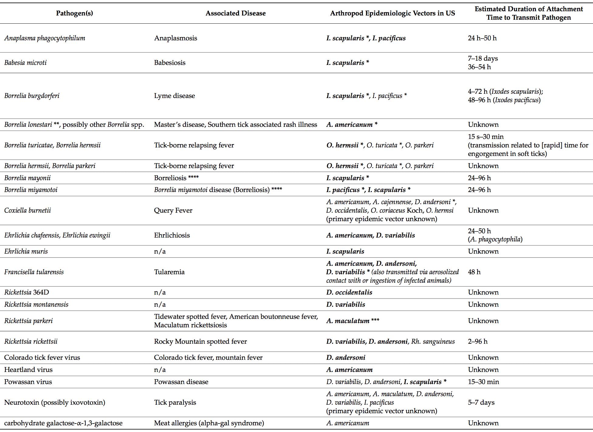 Disease Transmission Times